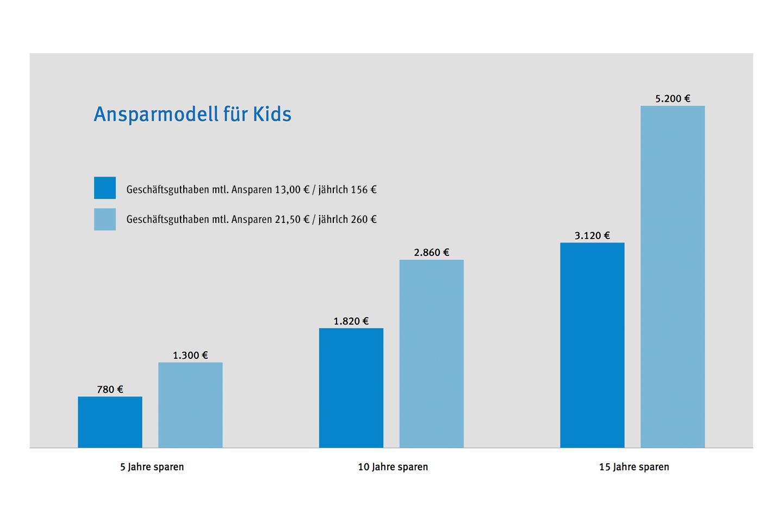 Groß Menschliches Ohr Diagramm Für Kinder Galerie - Menschliche ...